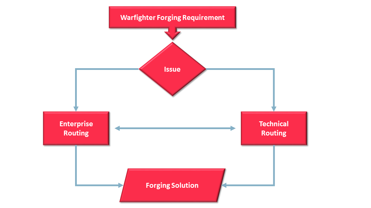 Forge-It Workflow Chart